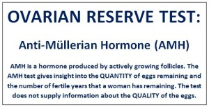 AMH Test to determine ovarian reserve and female fertility.