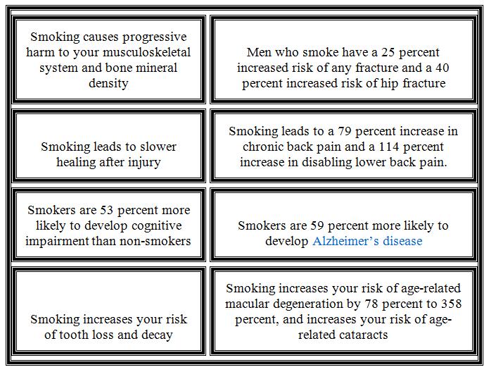 Quit Smoking Risk List